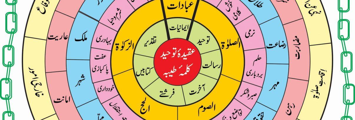 اسلام ایک نظر میں